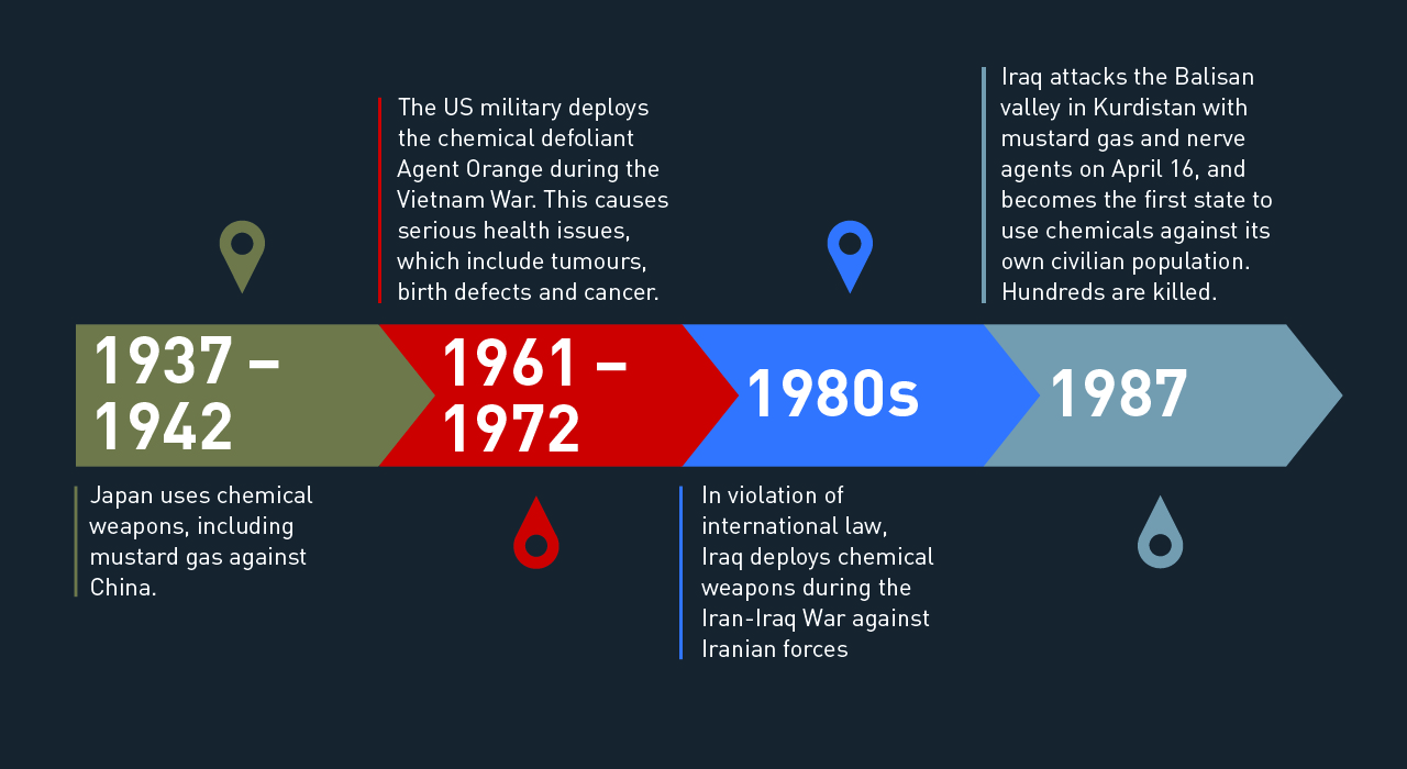CHEMICAL WARFARE: A TIMELINE